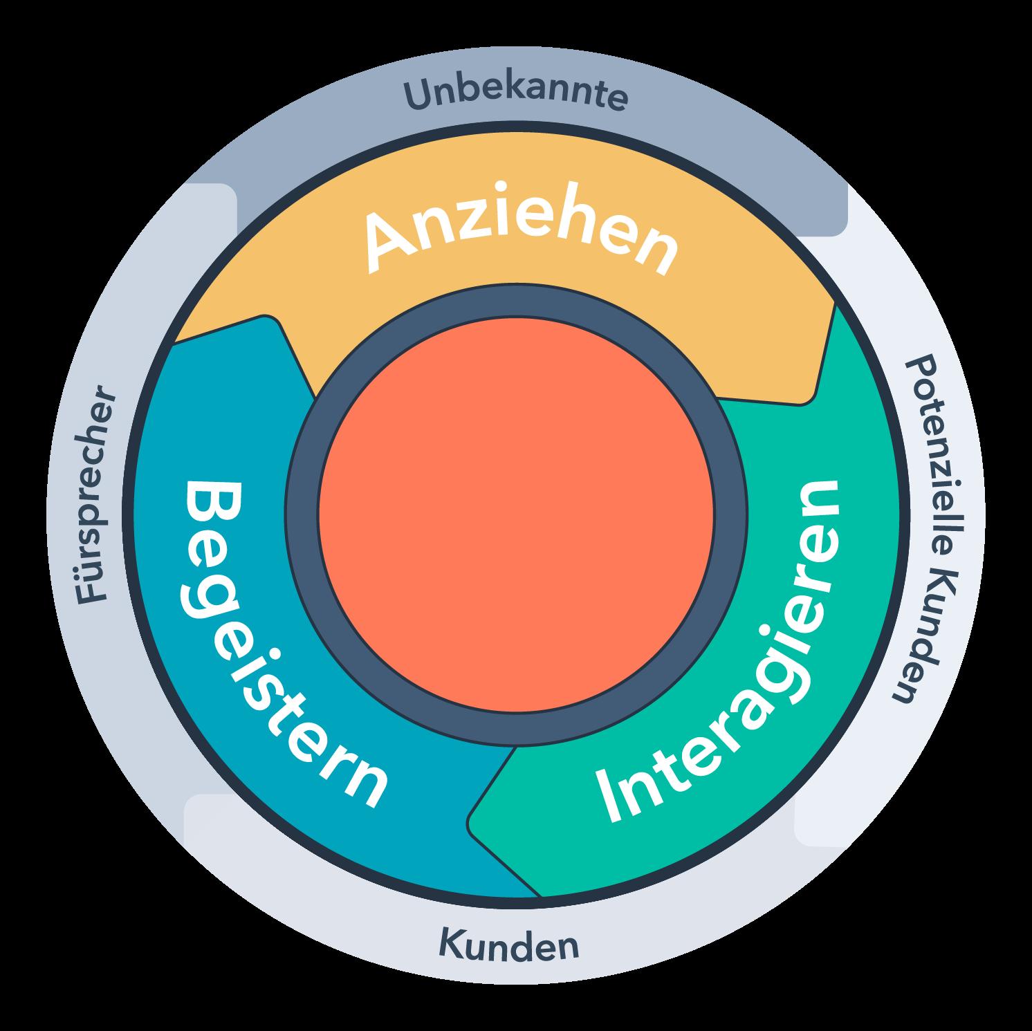 HubSpot-Inbound-Methodik-mit-Lifecycle