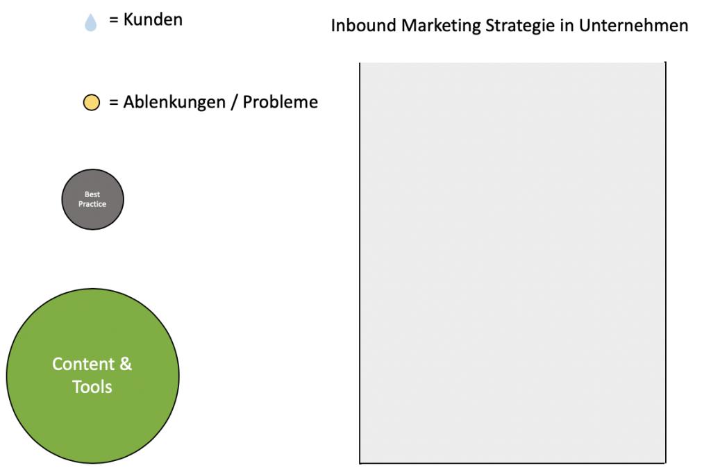 Inbound Marketing Strategie