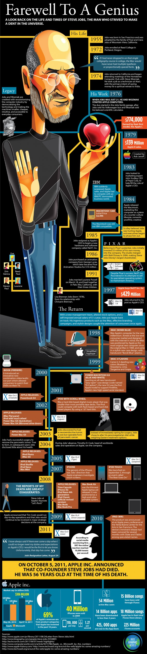 Steve Jobs Infografik