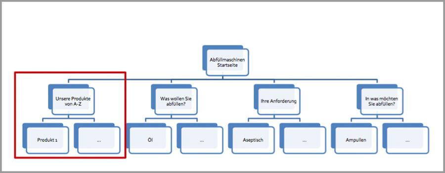 Struktur einer Website