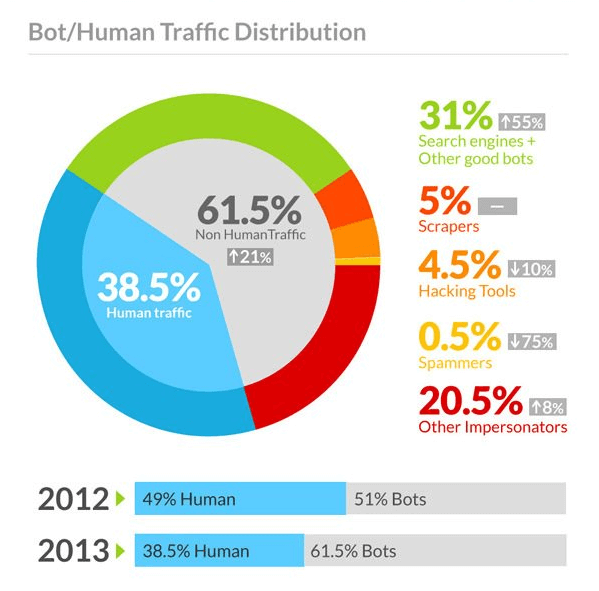 Ursprung des Traffics