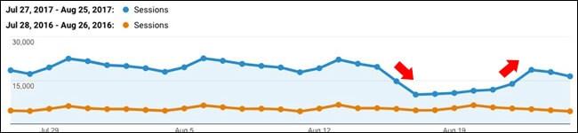 Auswirkungen vom Google Update August.