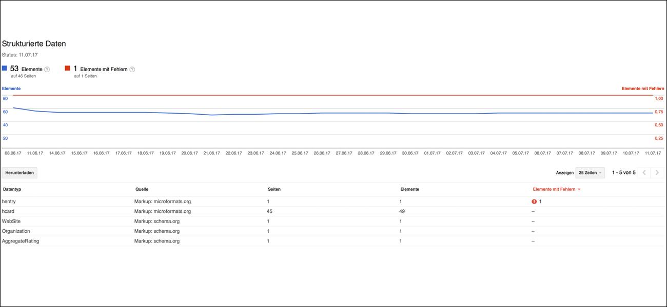 Strukturierte Daten aus der Google Search Console.