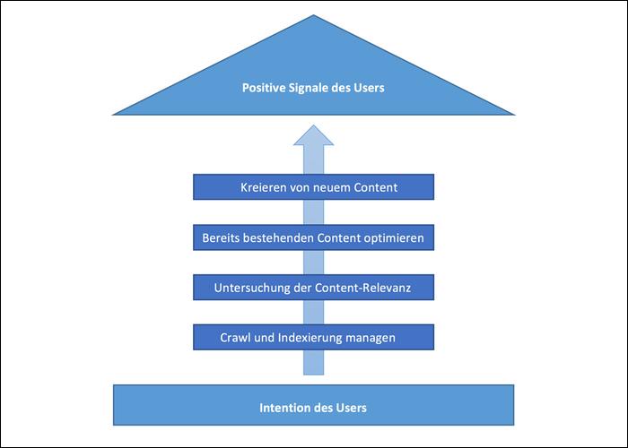 Die verschiedenen Phasen des SEO-Contentmanagements.